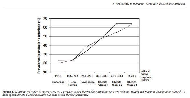 peso e ipertensione