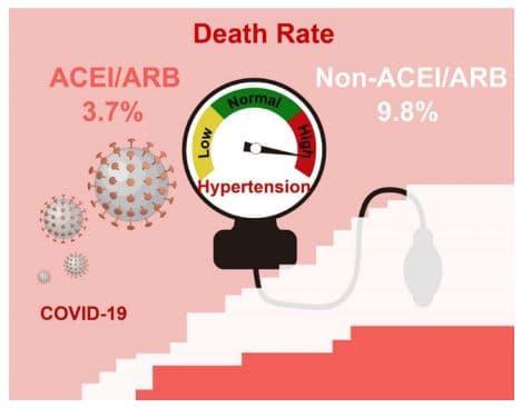 icerca sull'uso dei farmaci antiinpertensivi da parte di malati di covid19